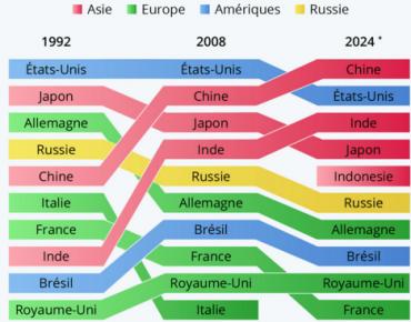 Les 10 puissances économiques mondiales au fil du temps
